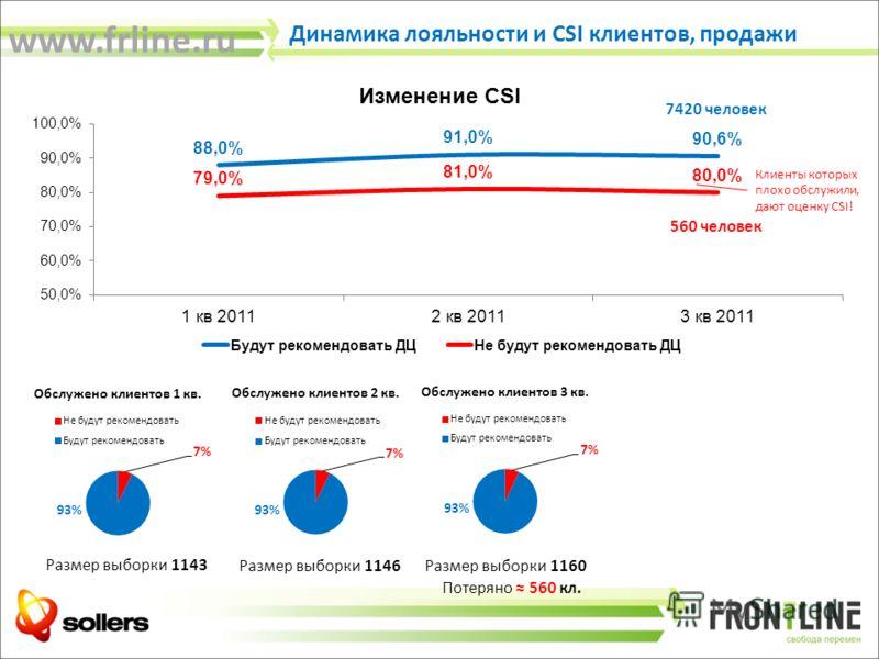 Динамика лояльности и CSI клиентов, продажи Клиенты которых плохо обслужили, дают оценку CSI! Размер выборки 1143 Размер выборки 1146 Размер выборки 1160 Потеряно 560 кл. 7420 человек 560 человек www.frline.ru