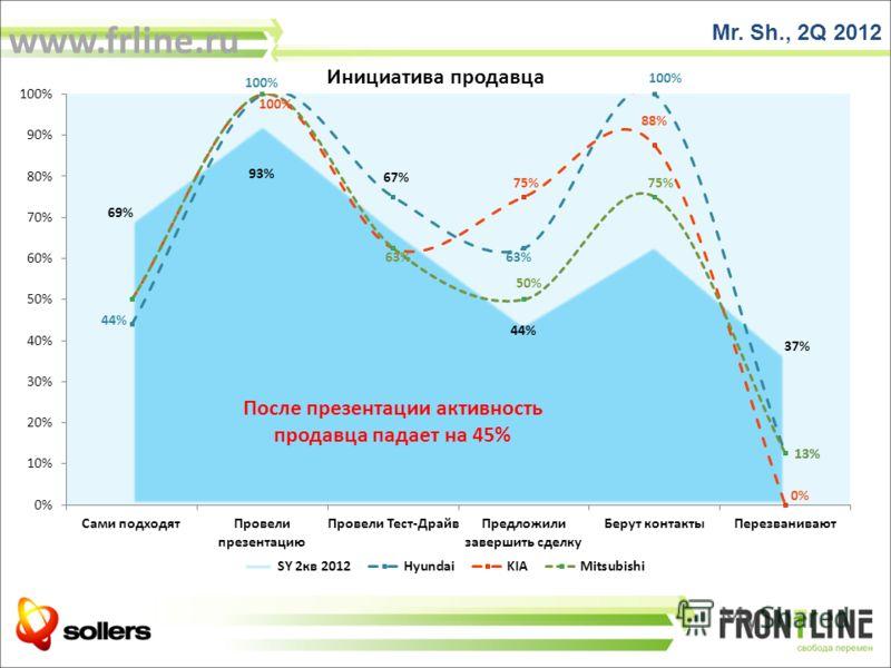 Mr. Sh., 2Q 2012 После презентации активность продавца падает на 45% www.frline.ru