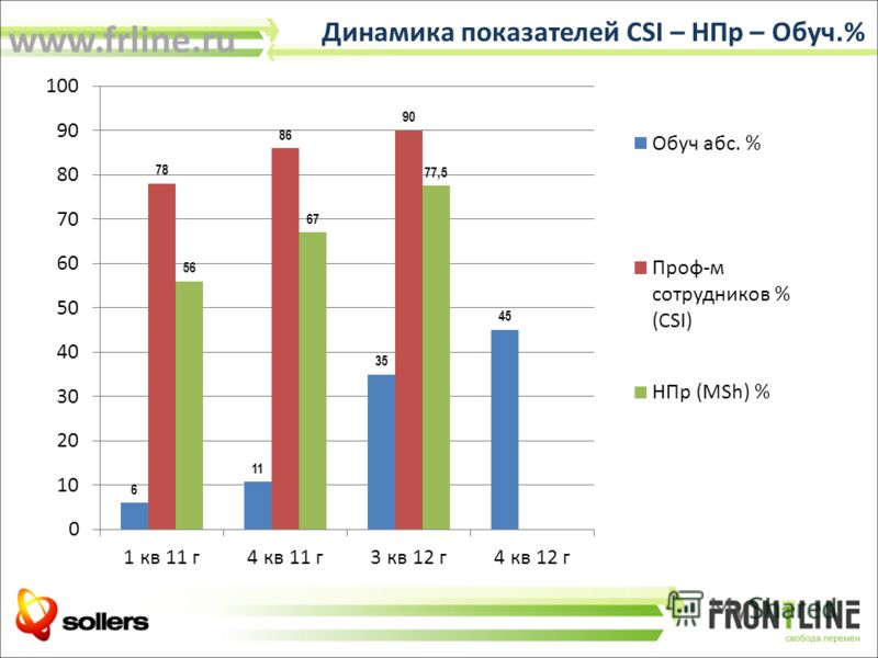 Динамика показателей CSI – НПр – Обуч.% www.frline.ru