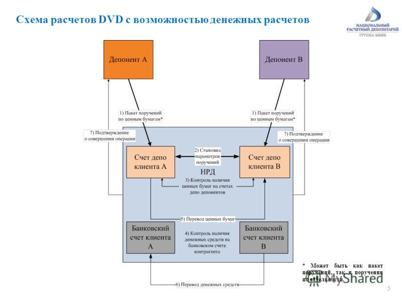 5 Схема расчетов DVD с возможностью денежных расчетов * Может быть как пакет поручений, так и поручения по отдельности.