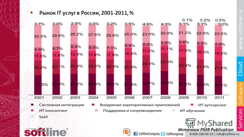 Рынок IT услуг в России, 2001-2011, % Источник PMR Publication