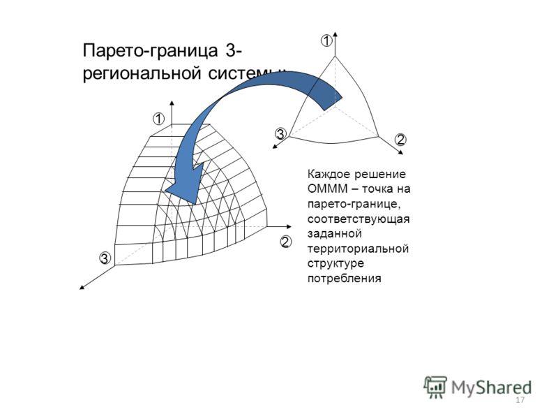 17 Парето-граница 3- региональной системы: 1 3 2 3 1 2 Каждое решение ОМММ – точка на парето-границе, соответствующая заданной территориальной структуре потребления