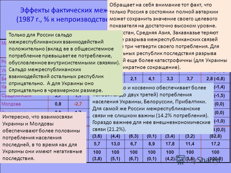Эффекты фактических межрегиональных взаимодействий (1987 г., % к непроизводственному потреблению республик) МакрорегионыРоссияУкраи- на Бела- русь Казах- стан Сред- няя Азия Мол- дова Закав -казье Прибал -тика Итого (общий вклад) Россия64,667,355,542
