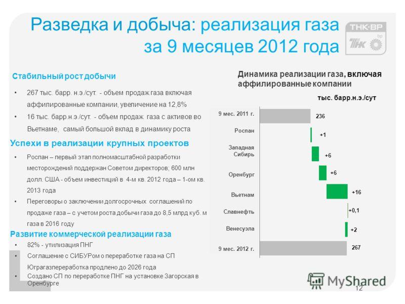 Разведка и добыча: реализация газа за 9 месяцев 2012 года 12 тыс. барр.н.э./сут Динамика реализации газа, включая аффилированные компании 267 тыс. барр. н.э./сут. - объем продаж газа включая аффилированные компании, увеличение на 12,8% 16 тыс. барр.н