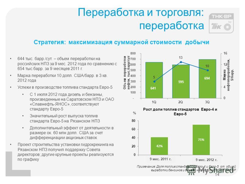 Переработка и торговля: переработка 14 Стратегия: максимизация суммарной стоимости добычи 644 тыс. барр./сут. – объем переработки на российских НПЗ за 9 мес. 2012 года по сравнению с 654 тыс.барр. за 9 месяцев 2011 г. Маржа переработки 10 долл. США/б