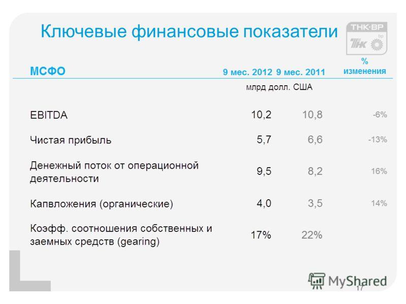 Ключевые финансовые показатели 17
