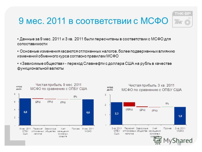 9 мес. 2011 в соответствии с МСФО 18 Данные за 9 мес. 2011 и 3 кв. 2011 были пересчитаны в соответствии с МСФО для сопоставимости Основные изменения касаются отложенных налогов, более подверженных влиянию изменений обменного курса согласно правилам М