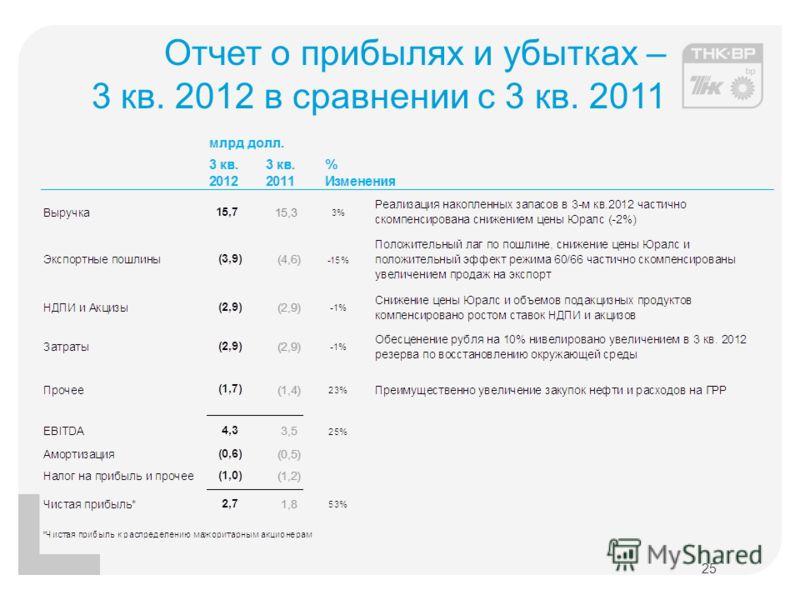 Отчет о прибылях и убытках – 3 кв. 2012 в сравнении с 3 кв. 2011 25