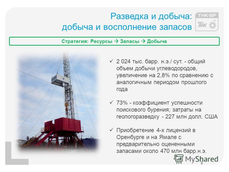 Разведка и добыча: добыча и восполнение запасов 8 2 024 тыс. барр. н.э./ сут. - общий объем добычи углеводородов, увеличение на 2,8% по сравнению с аналогичным периодом прошлого года 73% - коэффициент успешности поискового бурения; затраты на геолого