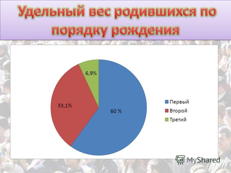 60 % 33,1% 6,9%