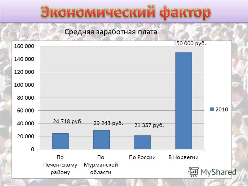 24 718 руб. 29 243 руб. 21 357 руб. 150 000 руб. Средняя заработная плата