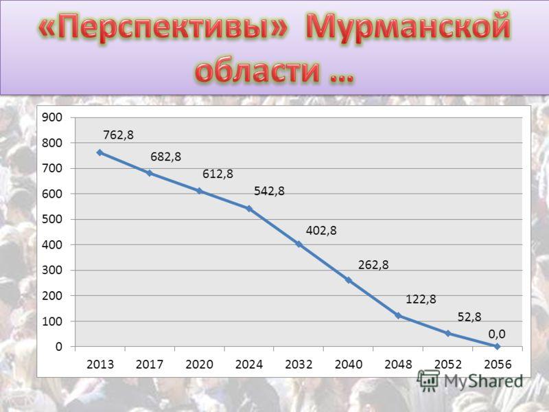 «Перспективы» Мурманской области … 762,8 682,8 612,8 542,8 402,8 262,8 122,8 52,8