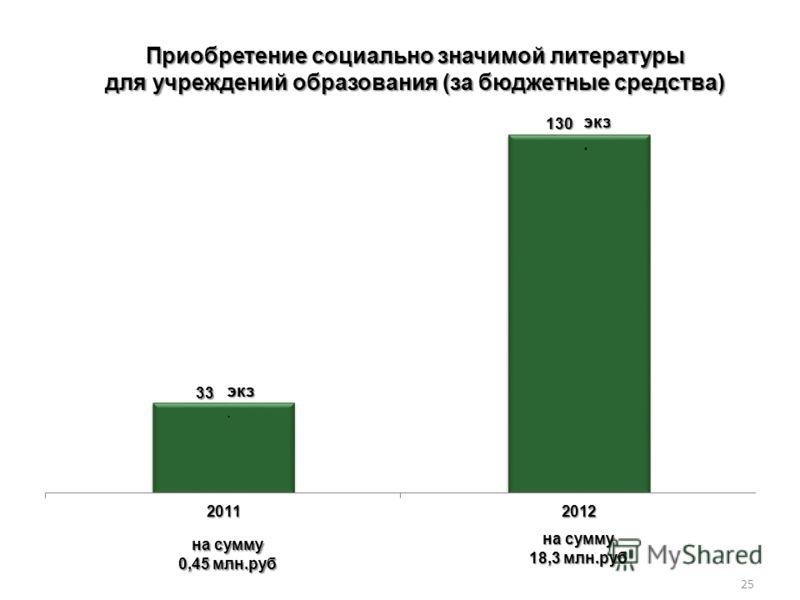 на сумму 18,3 млн.руб на сумму 0,45 млн.руб Приобретение социально значимой литературы для учреждений образования (за бюджетные средства) экз экз. 25