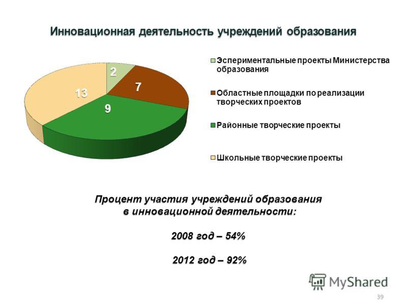 Инновационная деятельность учреждений образования Процент участия учреждений образования в инновационной деятельности: в инновационной деятельности: 2008 год – 54% 2012 год – 92% 2012 год – 92% 39
