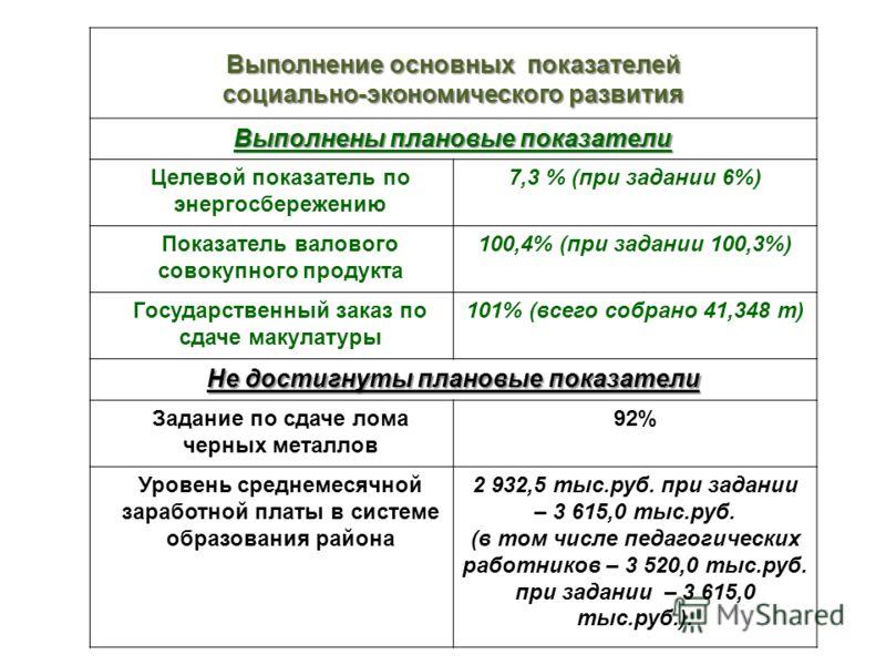 Выполнение основных показателей социально-экономического развития Выполнены плановые показатели Целевой показатель по энергосбережению 7,3 % (при задании 6%) Показатель валового совокупного продукта 100,4% (при задании 100,3%) Государственный заказ п