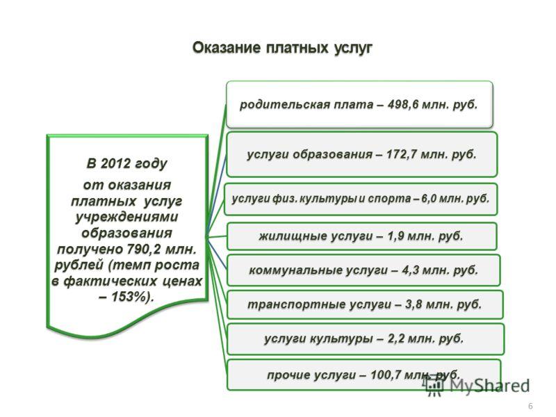 Оказание платных услуг В 2012 году от оказания платных услуг учреждениями образования получено 790,2 млн. рублей (темп роста в фактических ценах – 153%). родительская плата – 498,6 млн. руб. услуги образования – 172,7 млн. руб. услуги физ. культуры и