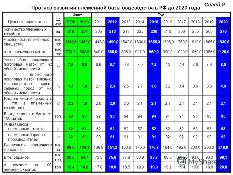 Прогноз развития племенной базы овцеводства в РФ до 2020 года Целевые индикаторы Ед. изм. Факт.Год 200520102011201220132014201520162017201820192020 Количество племенных хозяйств ед.210204205210218225230240250255260270 Численность племенных овец всего