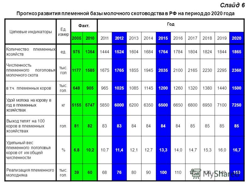 Прогноз развития племенной базы молочного скотоводства в РФ на период до 2020 года Целевые индикаторы Ед. измер Факт. Год 200520102011201220132014201520162017201820192020 Количество племенных хозяйств ед.9751364144415241604168417641784180418241844186