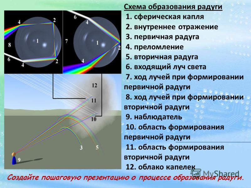 Схема образования радуги 1. сферическая капля 2. внутреннее отражение 3. первичная радуга 4. преломление 5. вторичная радуга 6. входящий луч света 7. ход лучей при формировании первичной радуги 8. ход лучей при формировании вторичной радуги 9. наблюд