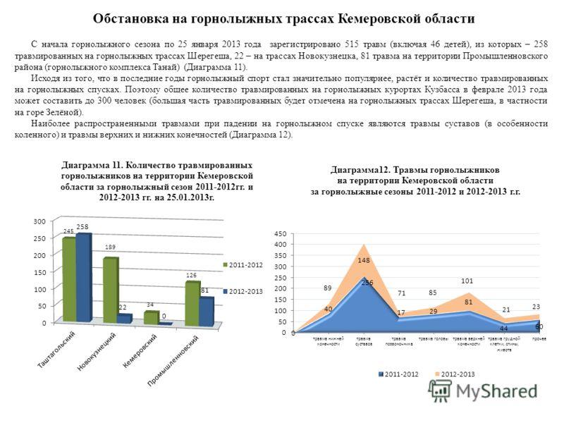 Обстановка на горнолыжных трассах Кемеровской области С начала горнолыжного сезона по 25 января 2013 года зарегистрировано 515 травм (включая 46 детей), из которых – 258 травмированных на горнолыжных трассах Шерегеша, 22 – на трассах Новокузнецка, 81