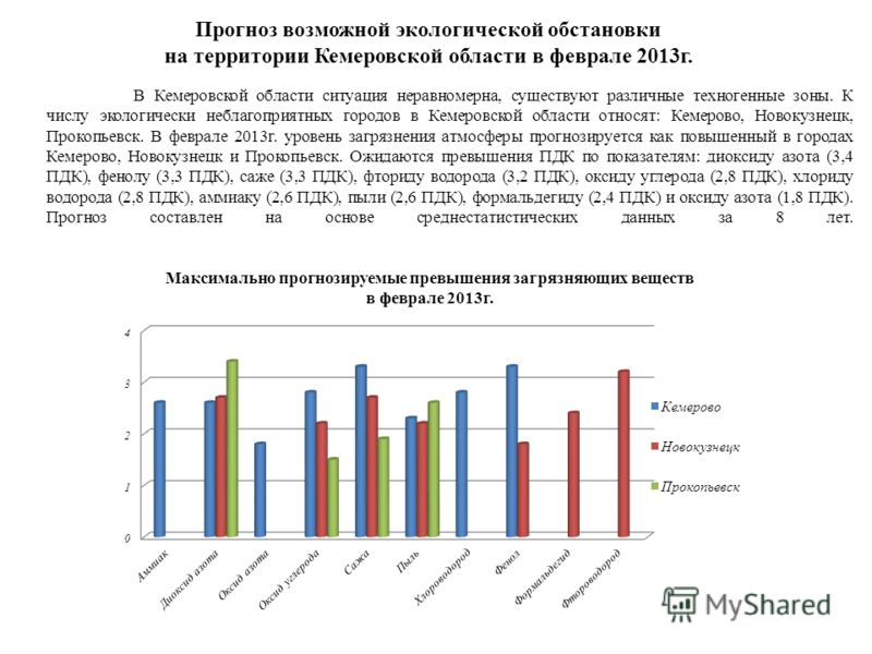 В Кемеровской области ситуация неравномерна, существуют различные техногенные зоны. К числу экологически неблагоприятных городов в Кемеровской области относят: Кемерово, Новокузнецк, Прокопьевск. В феврале 2013г. уровень загрязнения атмосферы прогноз