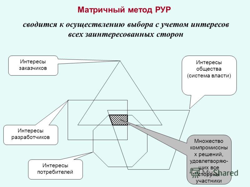 Матричный метод РУР сводится к осуществлению выбора с учетом интересов всех заинтересованных сторон Интересы заказчиков Интересы разработчиков Интересы потребителей Интересы общества (система власти) Множество компромиссны х решений, удовлетворяю- щи
