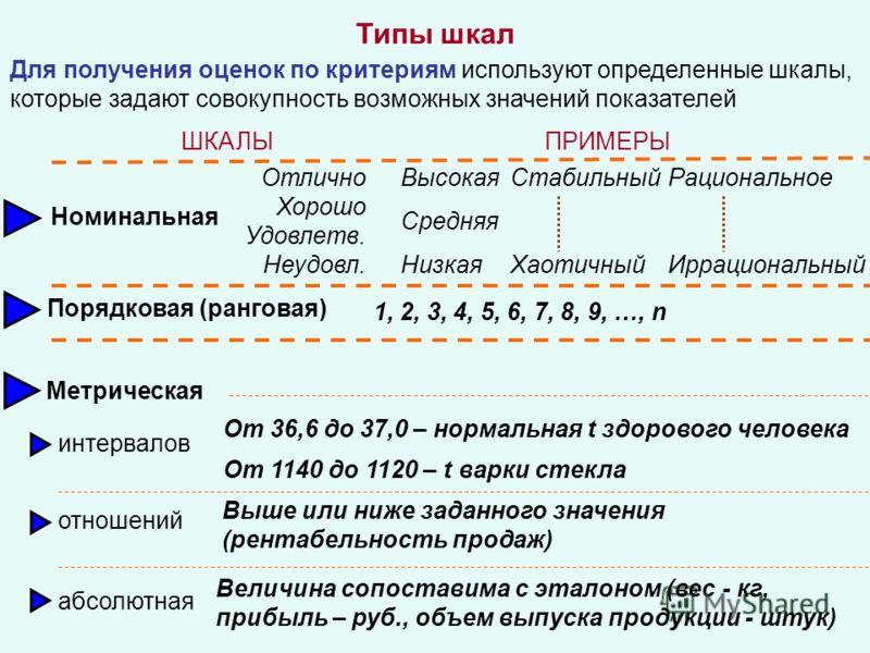 Типы шкал Для получения оценок по критериям используют определенные шкалы, которые задают совокупность возможных значений показателей ШКАЛЫПРИМЕРЫ Номинальная Порядковая (ранговая) Метрическая интервалов отношений абсолютная Высокая Средняя Низкая Ст