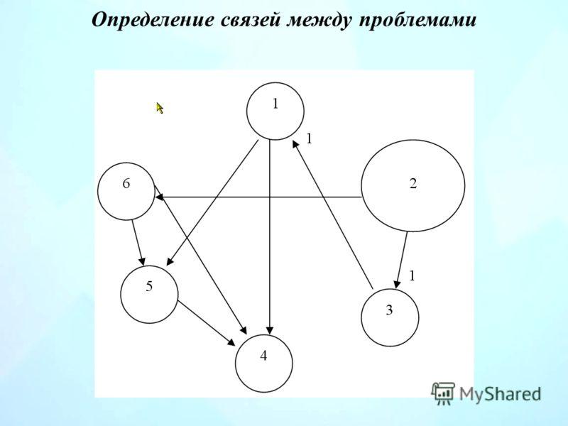 Определение связей между проблемами