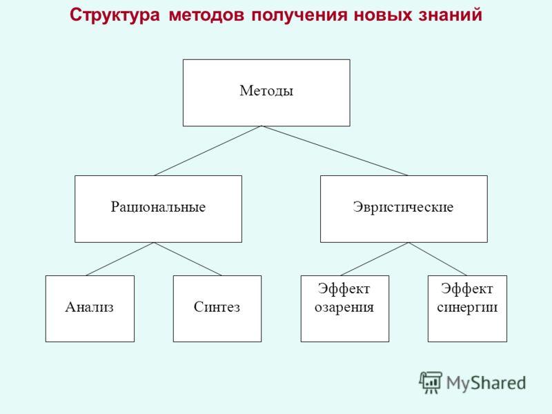 Структура методов получения новых знаний Методы Рациональные Синтез Эвристические Эффект синергии Эффект озаренияАнализ