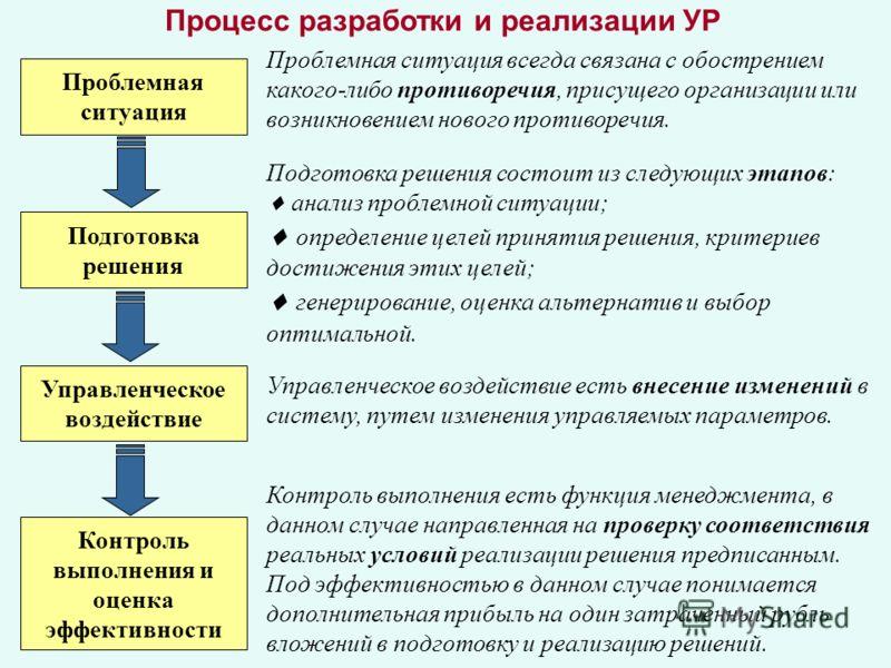 Процесс разработки и реализации УР Проблемная ситуация Подготовка решения Управленческое воздействие Контроль выполнения и оценка эффективности Проблемная ситуация всегда связана с обострением какого-либо противоречия, присущего организации или возни
