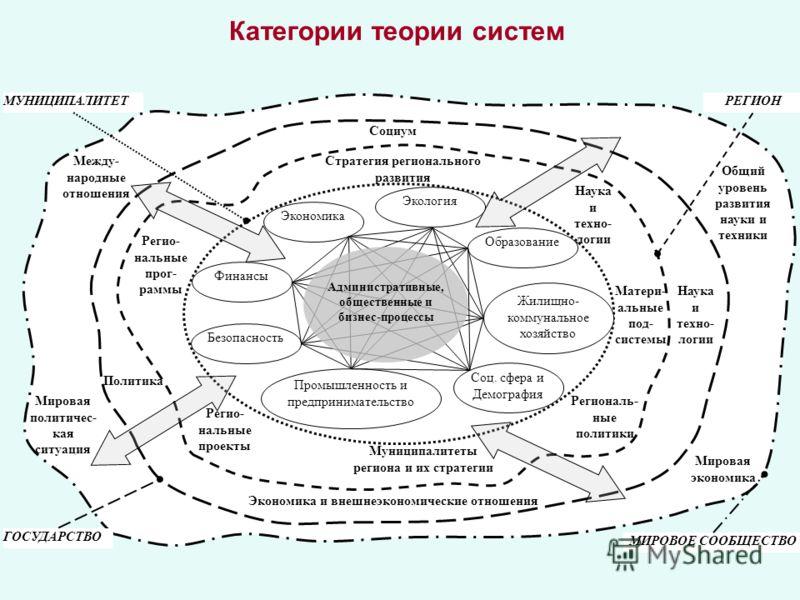 Категории теории систем экономика