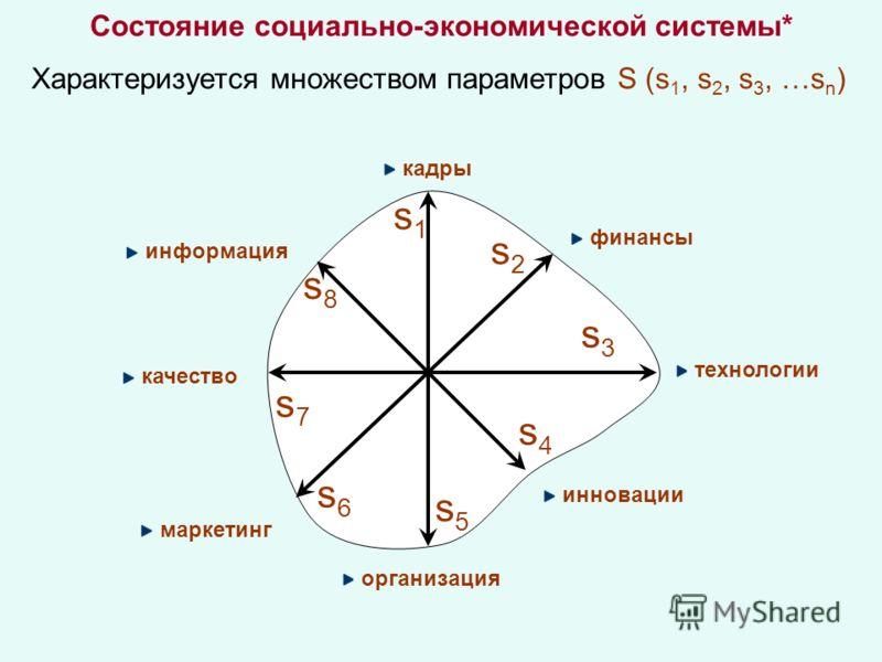 Состояние социально-экономической системы* Характеризуется множеством параметров S (s 1, s 2, s 3, …s n ) кадры s1s1 s2s2 s3s3 s4s4 s5s5 s6s6 s7s7 s8s8 информация финансы технологии инновации организация маркетинг качество