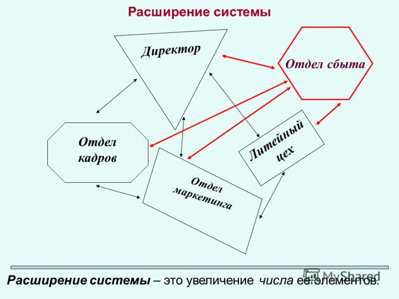 Расширение системы Расширение системы – это увеличение числа ее элементов. Литейный цех Отдел маркетинга Отдел кадров Директор Отдел сбыта
