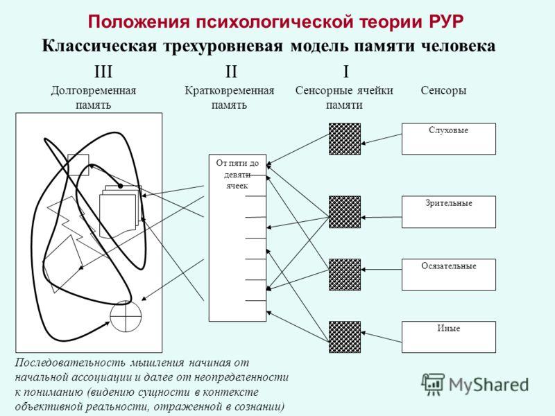 Положения психологической теории РУР Классическая трехуровневая модель памяти человека От пяти до девяти ячеек Слуховые Зрительные Иные Осязательные СенсорыСенсорные ячейки памяти Кратковременная память Долговременная память Последовательность мышлен