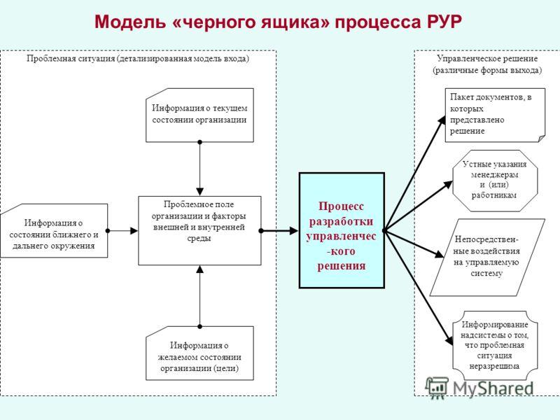 Модель «черного ящика» процесса РУР Проблемная ситуация (детализированная модель входа)Управленческое решение (различные формы выхода) Процесс разработки управленчес -кого решения Непосредствен- ные воздействия на управляемую систему Устные указания