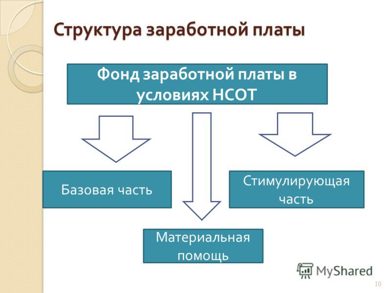 Структура заработной платы Базовая часть Материальная помощь Фонд заработной платы в условиях НСОТ Стимулирующая часть 10