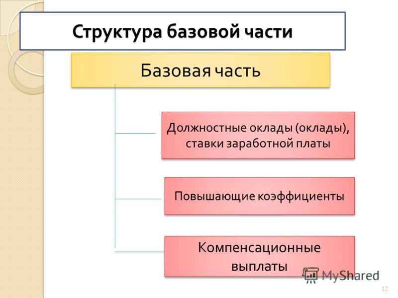 Структура базовой части Базовая часть Должностные оклады ( оклады ), ставки заработной платы Повышающие коэффициенты Компенсационные выплаты 12