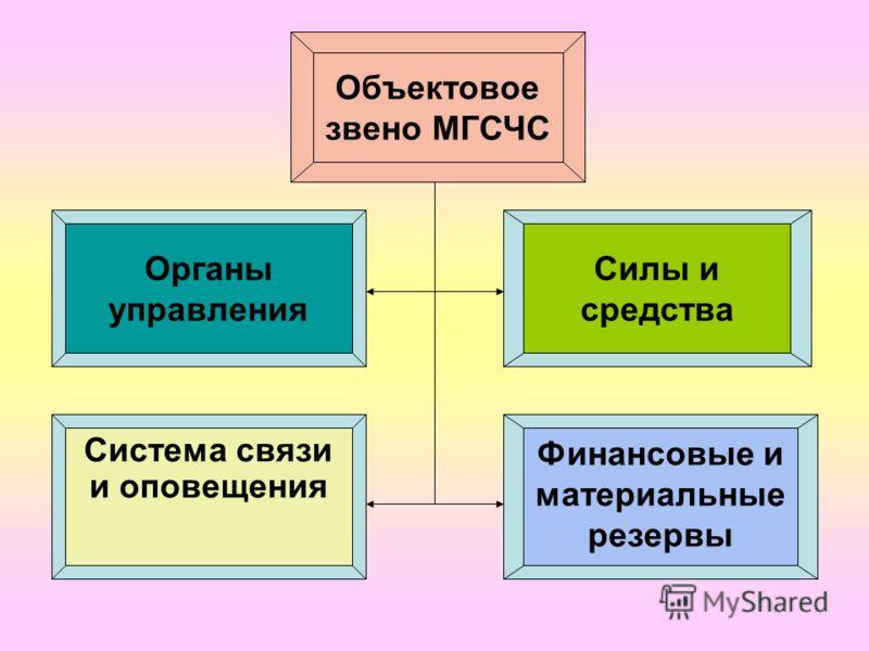 Система связи и оповещения Финансовые и материальные резервы Объектовое звено МГСЧС Органы управления Силы и средства