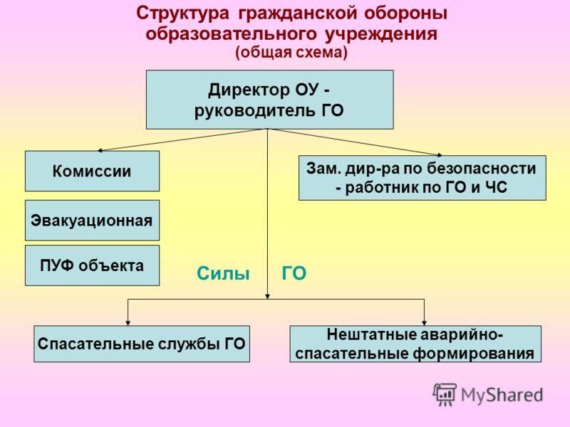 Схема оповещения при чс в организации