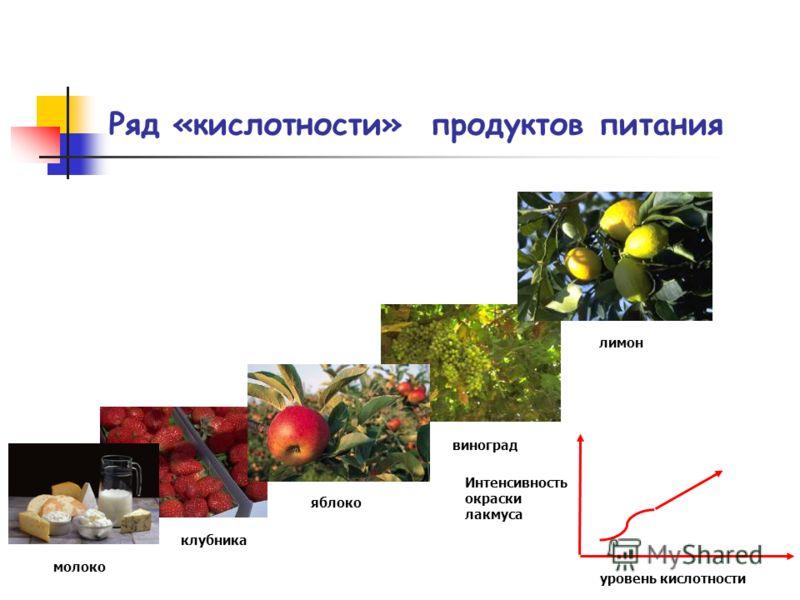 Ряд «кислотности» продуктов питания уровень кислотности Интенсивность окраски лакмуса молоко клубника яблоко виноград лимон