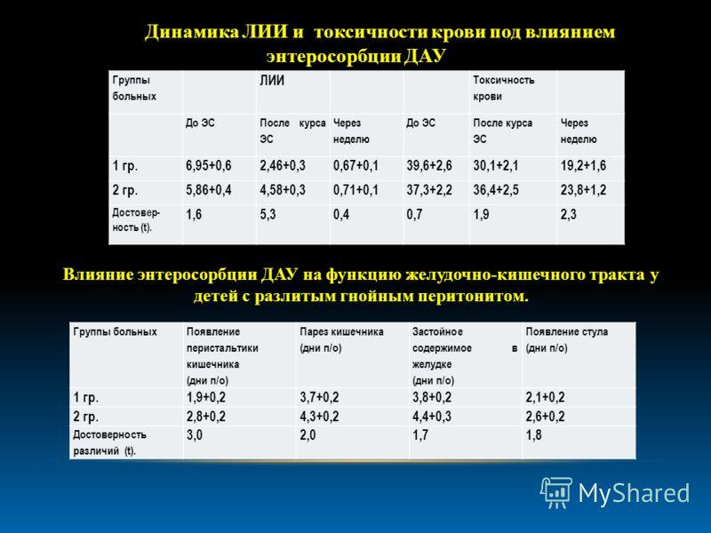 Группы больных ЛИИ Токсичность крови До ЭС После курса ЭС Через неделю До ЭС После курса ЭС Через неделю 1 гр.6,95+0,62,46+0,30,67+0,139,6+2,630,1+2,119,2+1,6 2 гр.5,86+0,44,58+0,30,71+0,137,3+2,236,4+2,523,8+1,2 Достовер- ность (t). 1,65,30,40,71,92