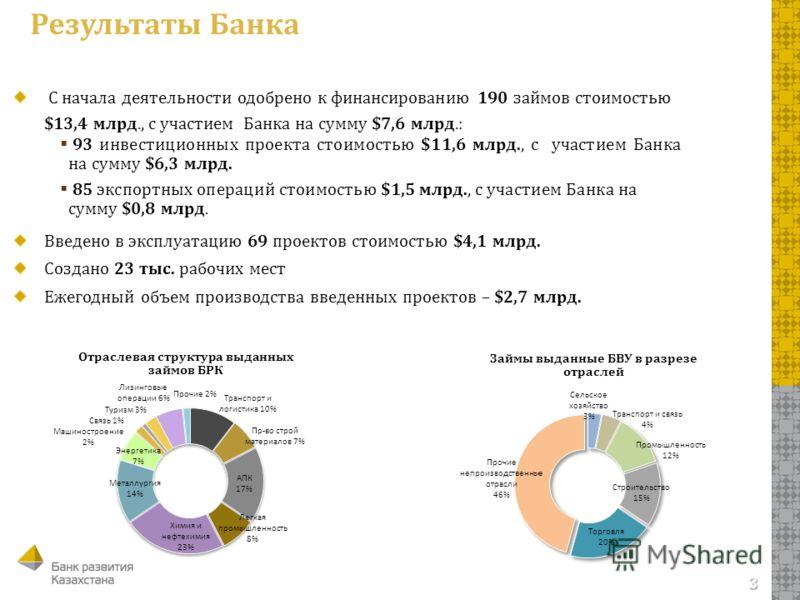 3 Результаты Банка С начала деятельности одобрено к финансированию 190 займов стоимостью $13,4 млрд., с участием Банка на сумму $7,6 млрд.: 93 инвестиционных проекта стоимостью $11,6 млрд., с участием Банка на сумму $6,3 млрд. 85 экспортных операций