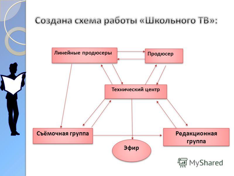Технический центр Съёмочная группа Редакционная группа Продюсер Линейные продюсеры Эфир