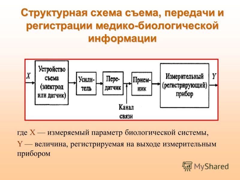 Структурная схема съема, передачи и регистрации медико-биологической информации X где X измеряемый параметр биологической системы, Υ Υ величина, регистрируемая на выходе измерительным прибором