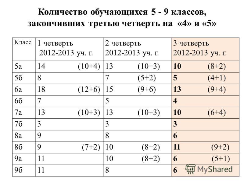 Количество обучающихся 5 - 9 классов, закончивших третью четверть на «4» и «5» Класс 1 четверть 2012-2013 уч. г. 2 четверть 2012-2013 уч. г. 3 четверть 2012-2013 уч. г. 5а14 (10+4)13 (10+3)10 (8+2) 5б87 (5+2)5 (4+1) 6а18 (12+6)15 (9+6)13 (9+4) 6б754