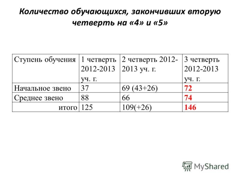 Количество обучающихся, закончивших вторую четверть на «4» и «5» Ступень обучения1 четверть 2012-2013 уч. г. 2 четверть 2012- 2013 уч. г. 3 четверть 2012-2013 уч. г. Начальное звено3769 (43+26)72 Среднее звено886674 итого125109(+26)146