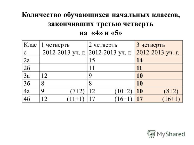 Клас с 1 четверть 2012-2013 уч. г. 2 четверть 2012-2013 уч. г. 3 четверть 2012-2013 уч. г. 2а 1514 2б 11 3а12910 3б8810 4а9 (7+2)12 (10+2)10 (8+2) 4б12 (11+1)17 (16+1) Количество обучающихся начальных классов, закончивших третью четверть на «4» и «5»