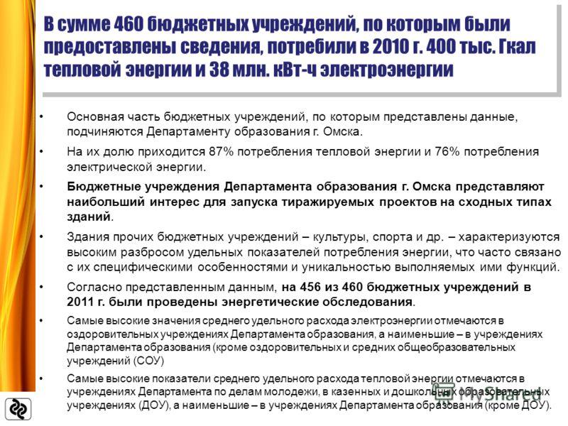 Основная часть бюджетных учреждений, по которым представлены данные, подчиняются Департаменту образования г. Омска. На их долю приходится 87% потребления тепловой энергии и 76% потребления электрической энергии. Бюджетные учреждения Департамента обра