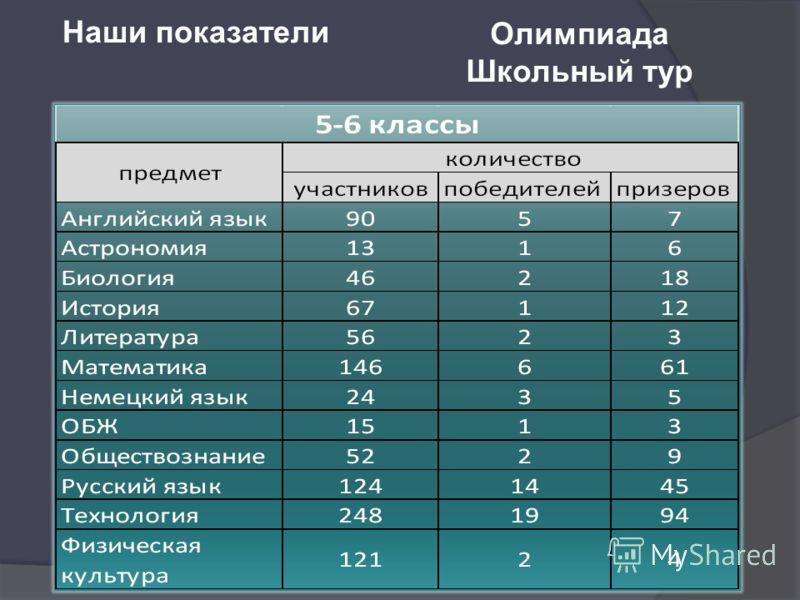 Наши показатели Олимпиада Школьный тур