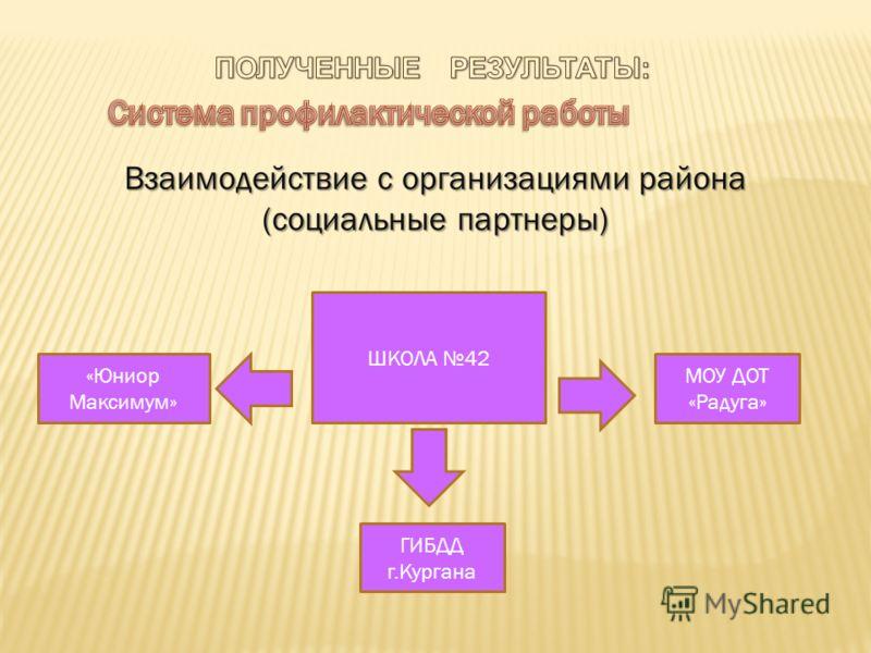 Взаимодействие с организациями района (социальные партнеры) ШКОЛА 42 МОУ ДОТ «Радуга» ГИБДД г.Кургана «Юниор Максимум»